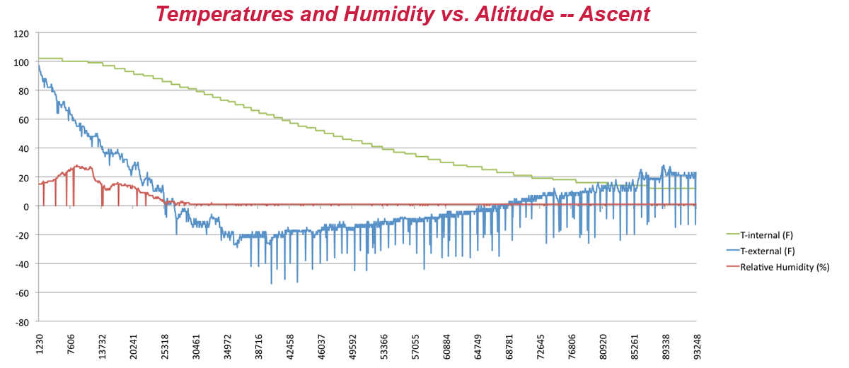 ascent temperature humidity