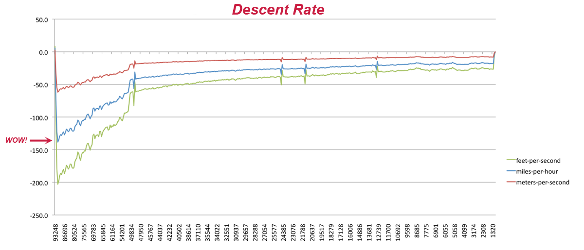 HAB descent rate