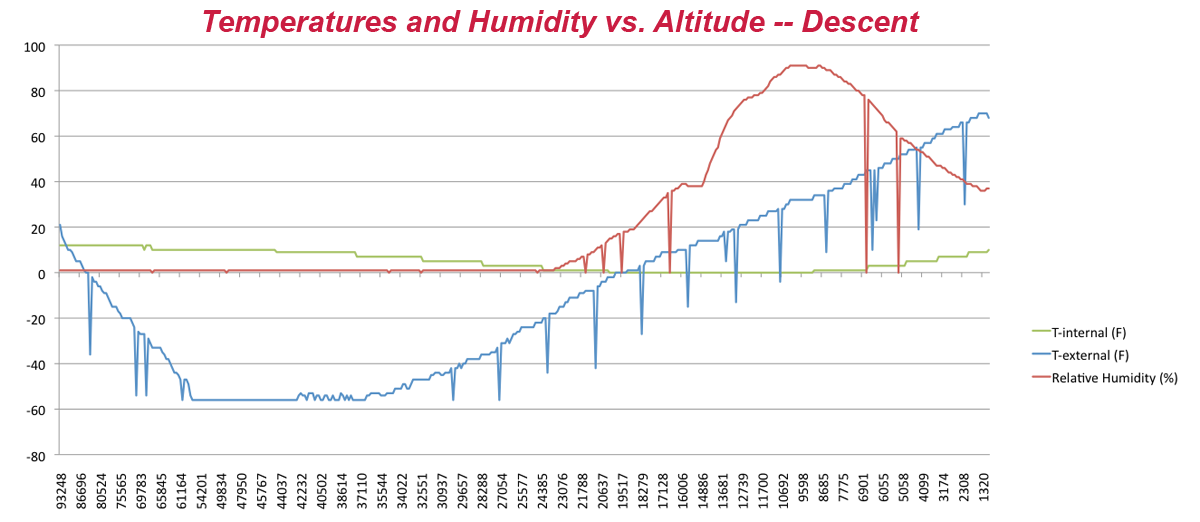 descent temperature humidity weather balloon
