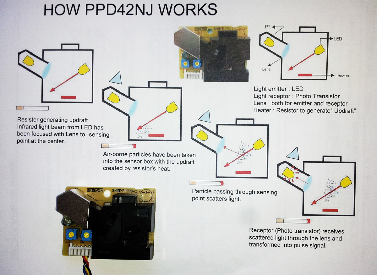 particulate sensor ppd42nj
