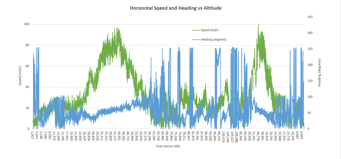 SB-1-log-horizontal-speed-and-heading-vs-altitude.png