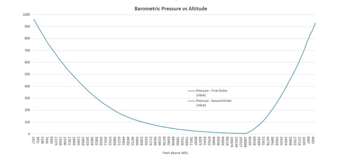 SB-1-log-pressure-vs-altitude.png