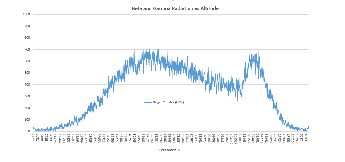 SB-1-log-radiation-vs-altitude.png
