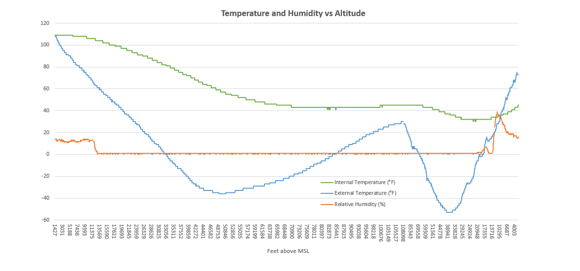 SB-1-log-temperature-and-humidity-vs-altitude.png