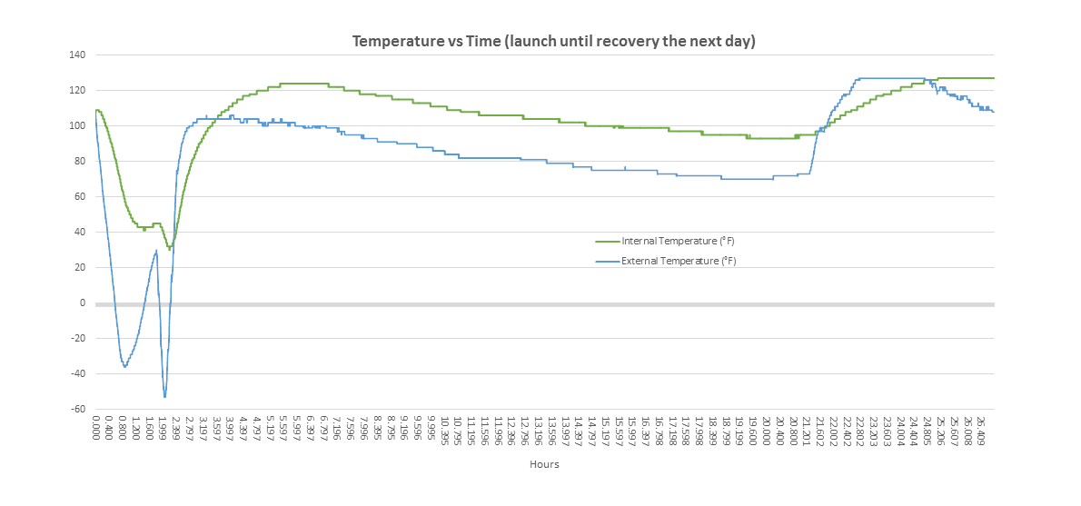 SB-1-log-temperature-vs-time-(launch-to-recovery).png