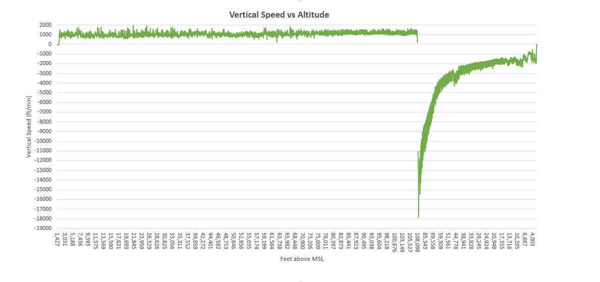 SB-1-log-vertical-speed-vs-altitude.png